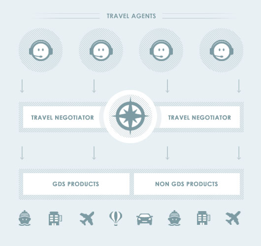 Travel Negotiator